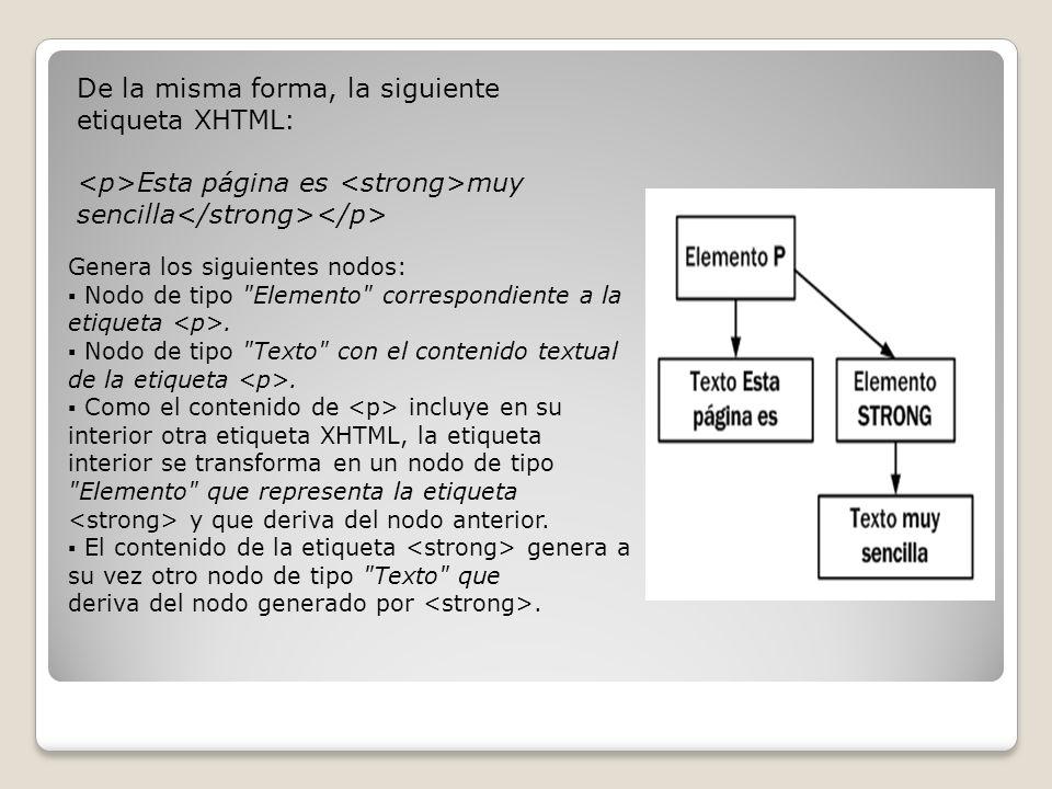 De la misma forma, la siguiente etiqueta XHTML: Esta página es muy sencilla Genera los siguientes nodos: Nodo de tipo Elemento correspondiente a la etiqueta.