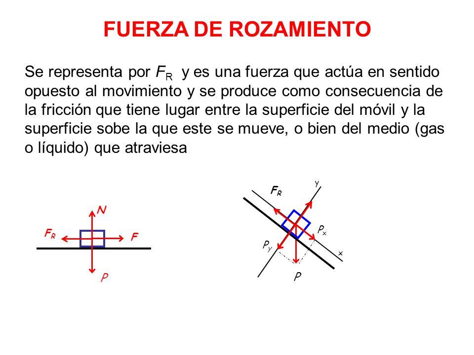 FUERZA DE ROZAMIENTO Se representa por F R y es una fuerza que actúa en sentido opuesto al movimiento y se produce como consecuencia de la fricción que tiene lugar entre la superficie del móvil y la superficie sobe la que este se mueve, o bien del medio (gas o líquido) que atraviesa F N P P x y PyPy PxPx FRFR FRFR