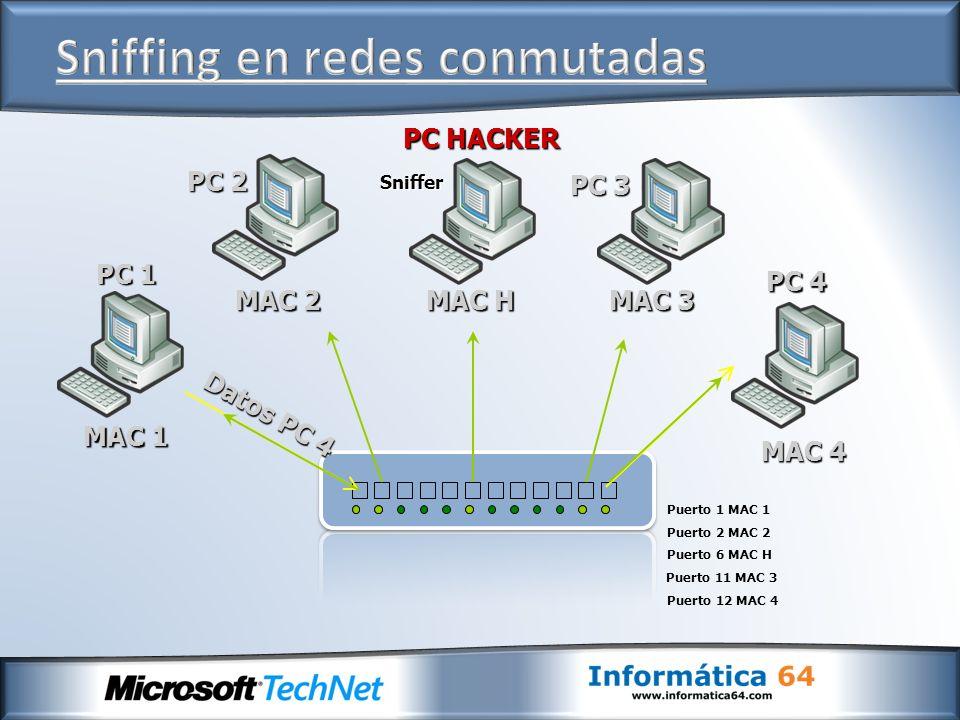 PC HACKER PC 1 PC 2 PC 3 PC 4 Sniffer Datos PC 4 MAC 1 MAC 2 MAC H MAC 3 MAC 4 Puerto 1 MAC 1 Puerto 2 MAC 2 Puerto 6 MAC H Puerto 11 MAC 3 Puerto 12