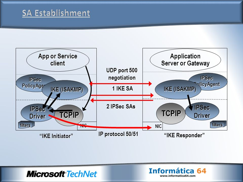 filters filters NIC TCPIP Application Server or Gateway IPSecDriver IPSecPolicyAgent IKE (ISAKMP) IPSecDriver IPSecPolicyAgent NIC TCPIP App or Servic