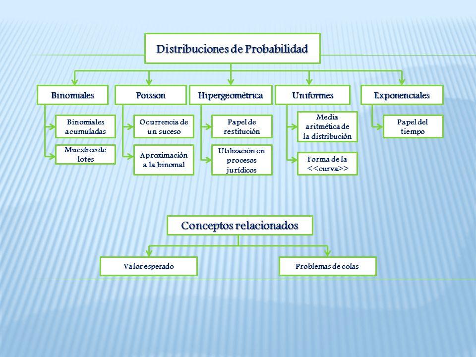 Distribuciones de Probabilidad Distribuciones de Probabilidad Binomiales Exponenciales Uniformes Hipergeométrica Poisson Binomiales acumuladas Muestre