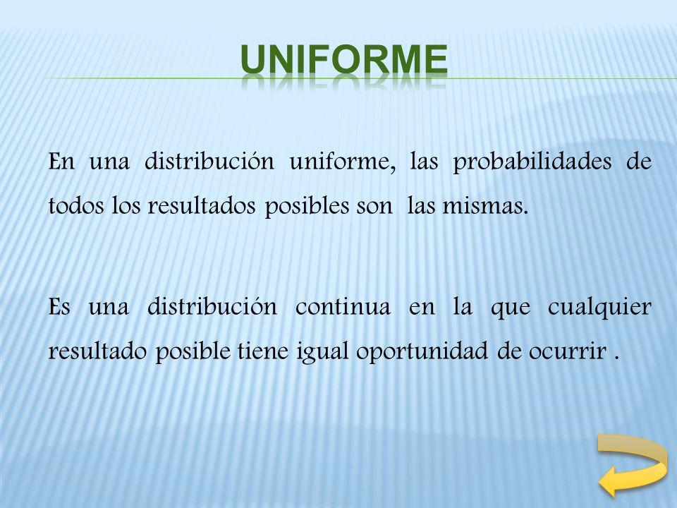 En una distribución uniforme, las probabilidades de todos los resultados posibles son las mismas. Es una distribución continua en la que cualquier res