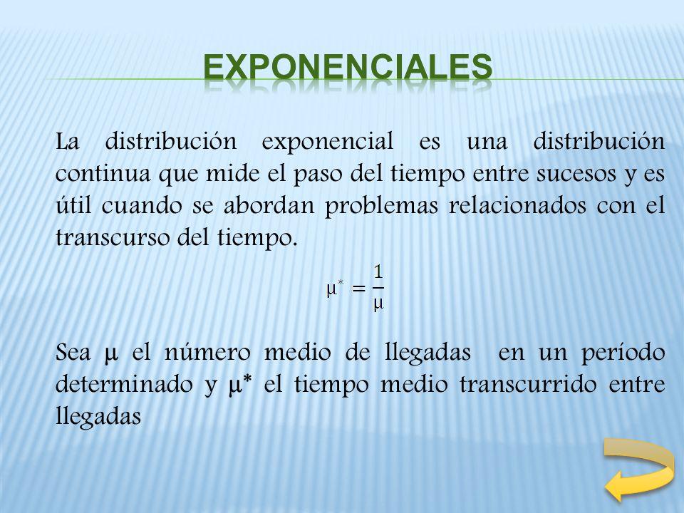 La distribución exponencial es una distribución continua que mide el paso del tiempo entre sucesos y es útil cuando se abordan problemas relacionados