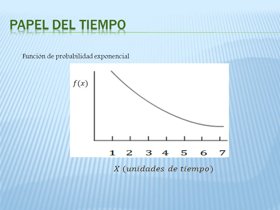 Función de probabilidad exponencial