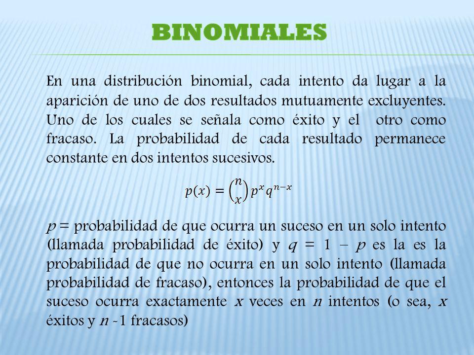 En una distribución binomial, cada intento da lugar a la aparición de uno de dos resultados mutuamente excluyentes. Uno de los cuales se señala como é