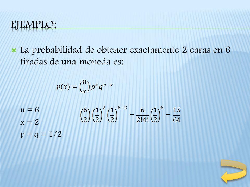 La probabilidad de obtener exactamente 2 caras en 6 tiradas de una moneda es: n = 6 x = 2 p = q = 1/2