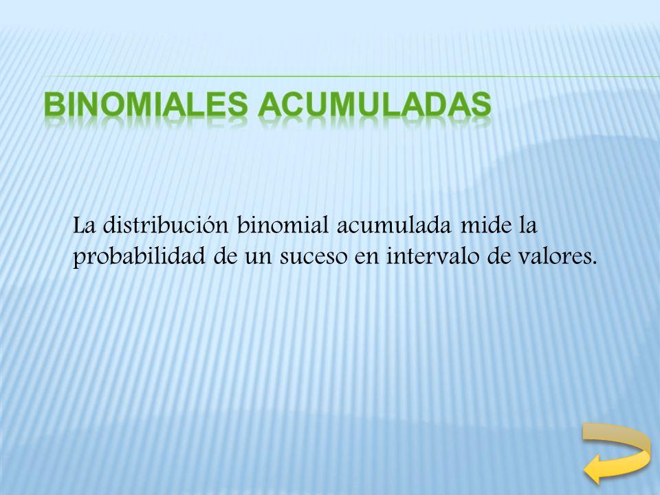 Una aplicación corriente de la distribución binomial es la relacionada con la decisión de aceptar una expedición (lote) de mercancías procedentes de un fabricante.