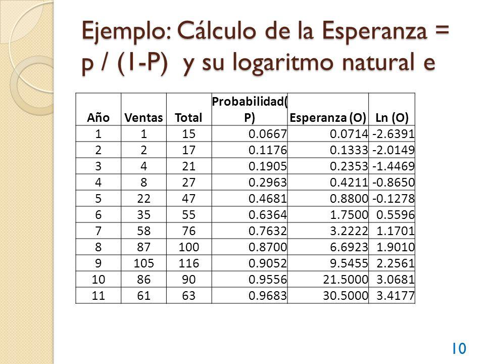 Ejemplo: Cálculo de la Esperanza = p / (1-P) y su logaritmo natural e 10 AñoVentasTotal Probabilidad( P)Esperanza (O)Ln (O) 11150.06670.0714-2.6391 22