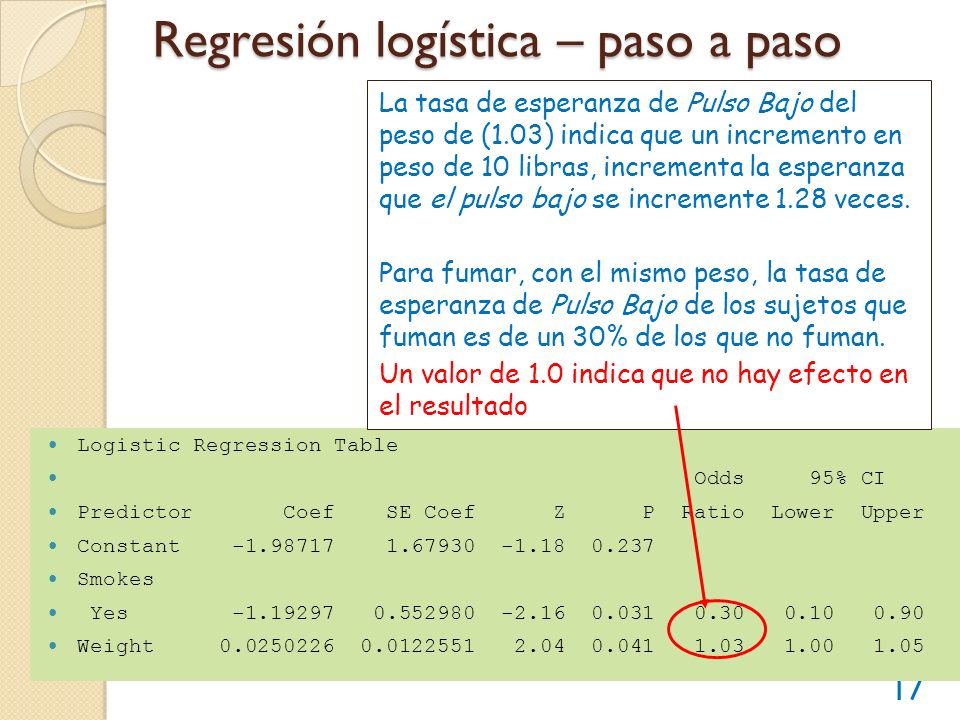 Regresión logística – paso a paso 17 Logistic Regression Table Odds 95% CI Predictor Coef SE Coef Z P Ratio Lower Upper Constant -1.98717 1.67930 -1.1