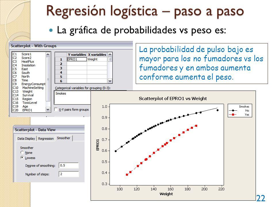 Regresión logística – paso a paso La gráfica de probabilidades vs peso es: 22 La probabilidad de pulso bajo es mayor para los no fumadores vs los fuma