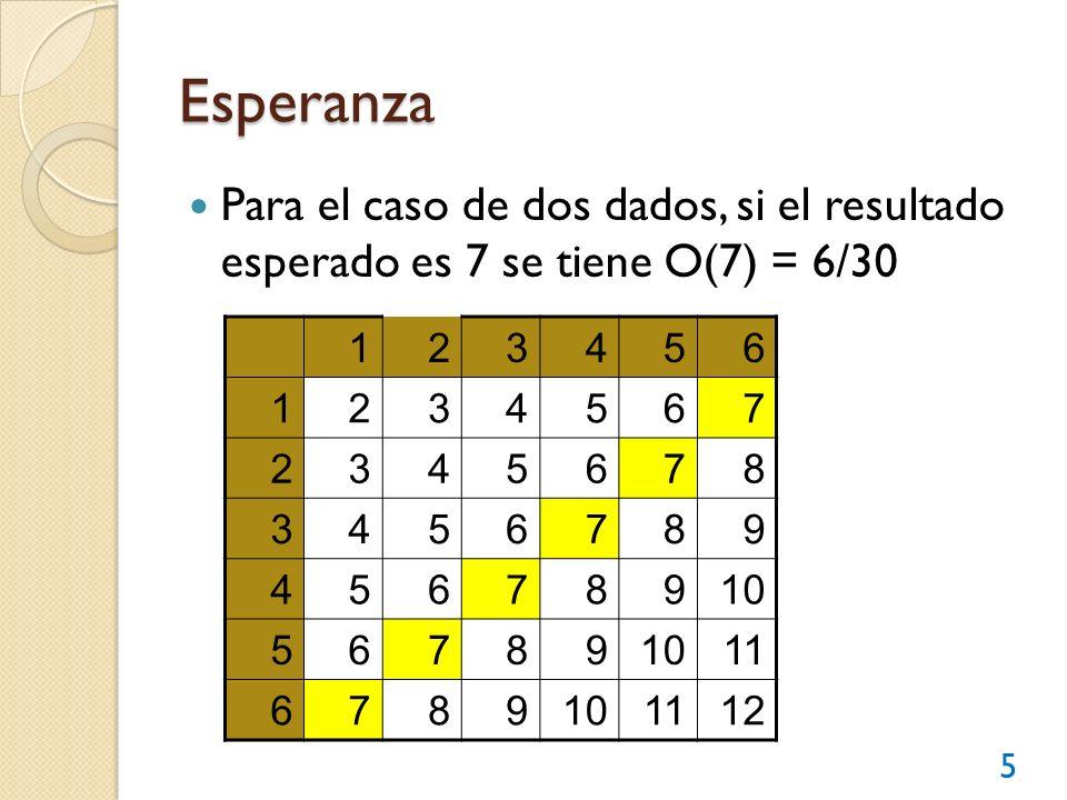 Probabilidad y Esperanza Esperanza (O) = P/(1-P) Probabilidad (P) = O/(O+1) Para el ejemplo de un dado, P = 6/36 = 0.1667 O = 6:30 = 0.2000 P = O/(O+1) = 0.2 / (0.2 + 1) = 0.1667 O = P/(1-P) = 0.1667 / (1 – 0.1667) = 0.2000 6