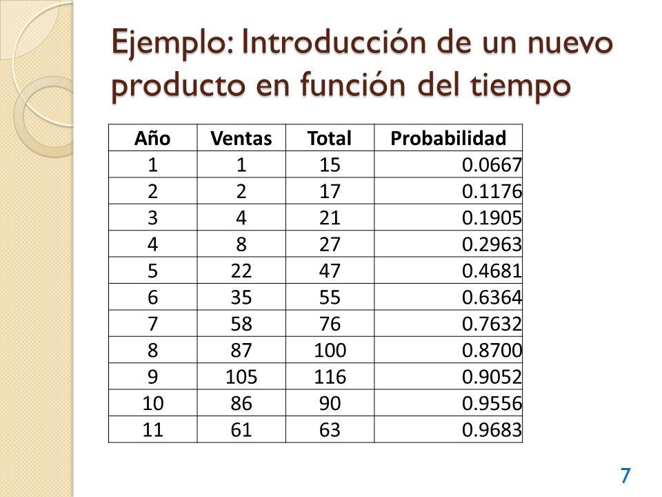 Ejemplo: Introducción de un nuevo producto en función del tiempo 7 AñoVentasTotalProbabilidad 11150.0667 22170.1176 34210.1905 48270.2963 522470.4681
