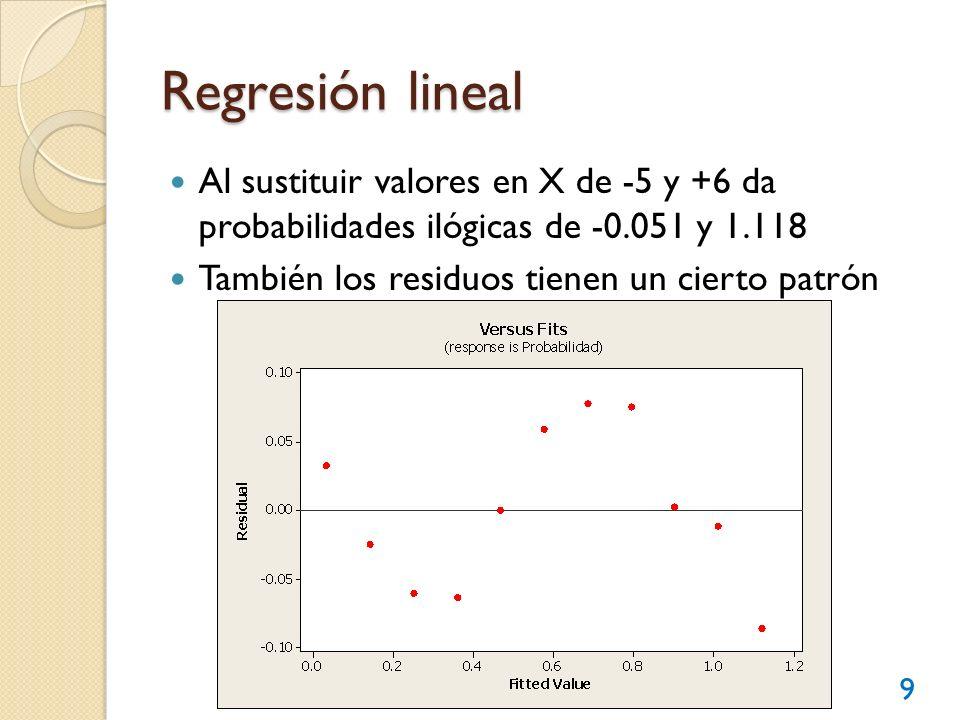 Regresión lineal Al sustituir valores en X de -5 y +6 da probabilidades ilógicas de -0.051 y 1.118 También los residuos tienen un cierto patrón 9