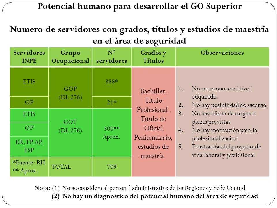 Potencial humano para desarrollar el GO Superior Numero de servidores con grados, títulos y estudios de maestría en el área de seguridad Servidores IN