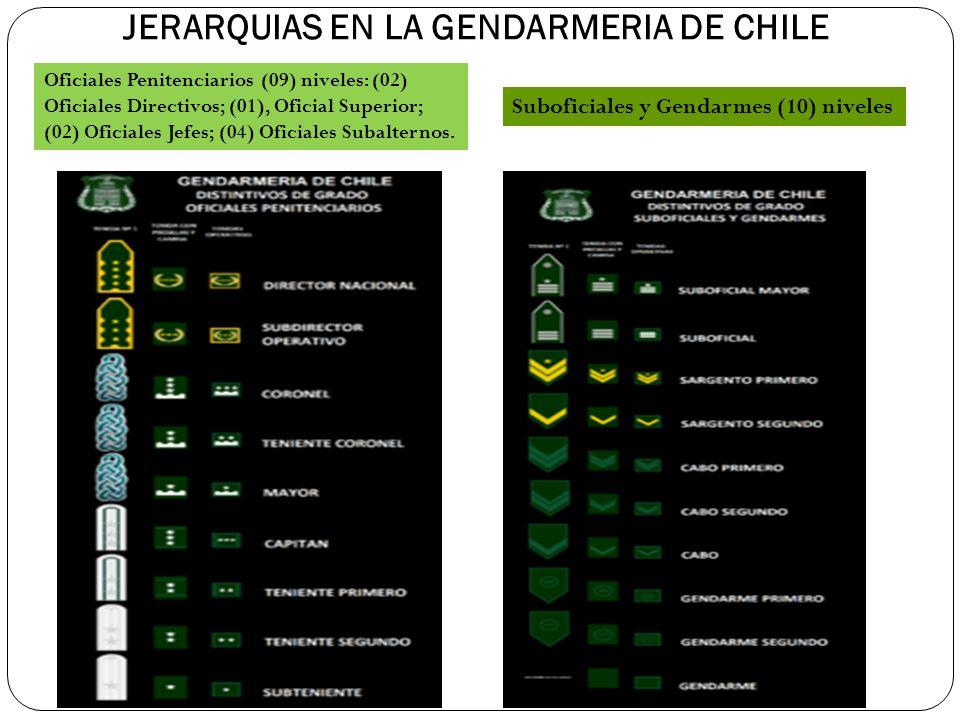 JERARQUIAS EN LA GENDARMERIA DE CHILE Oficiales Penitenciarios (09) niveles: (02) Oficiales Directivos; (01), Oficial Superior; (02) Oficiales Jefes;