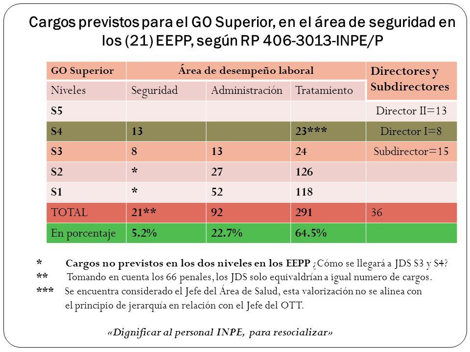 Cargos previstos para el GO Superior, en el área de seguridad en los (21) EEPP, según RP 406-3013-INPE/P GO SuperiorÁrea de desempeño laboral Director
