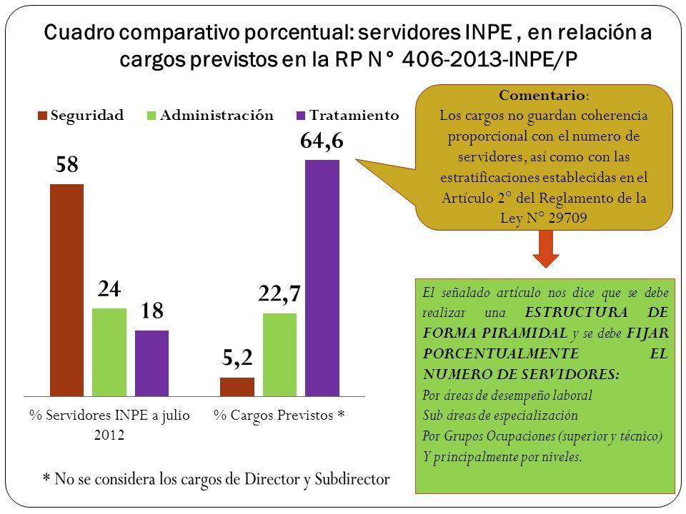 Cuadro comparativo porcentual: servidores INPE, en relación a cargos previstos en la RP N° 406-2013-INPE/P Comentario: Los cargos no guardan coherenci