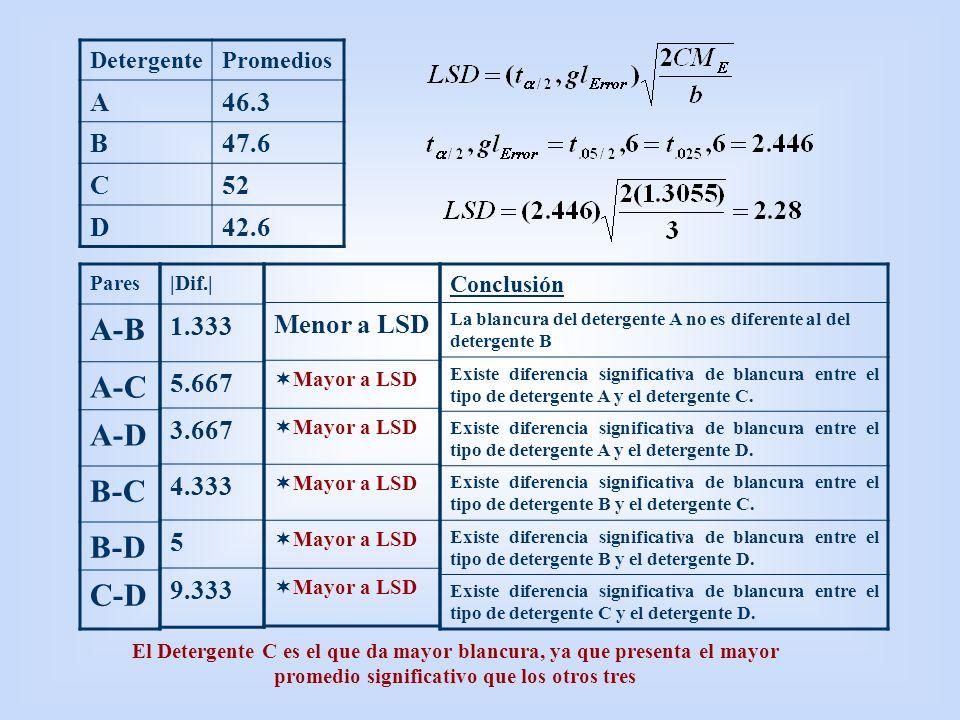 DetergentePromedios A46.3 B47.6 C52 D42.6 Pares A-B A-C A-D B-C B-D C-D El Detergente C es el que da mayor blancura, ya que presenta el mayor promedio