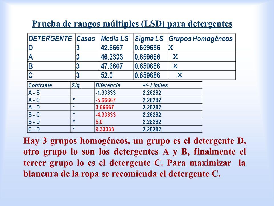 Prueba de rangos múltiples (LSD) para detergentes Hay 3 grupos homogéneos, un grupo es el detergente D, otro grupo lo son los detergentes A y B, final