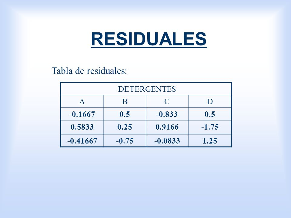 RESIDUALES DETERGENTES ABCD -0.16670.5-0.8330.5 0.58330.250.9166-1.75 -0.41667-0.75-0.08331.25 Tabla de residuales: