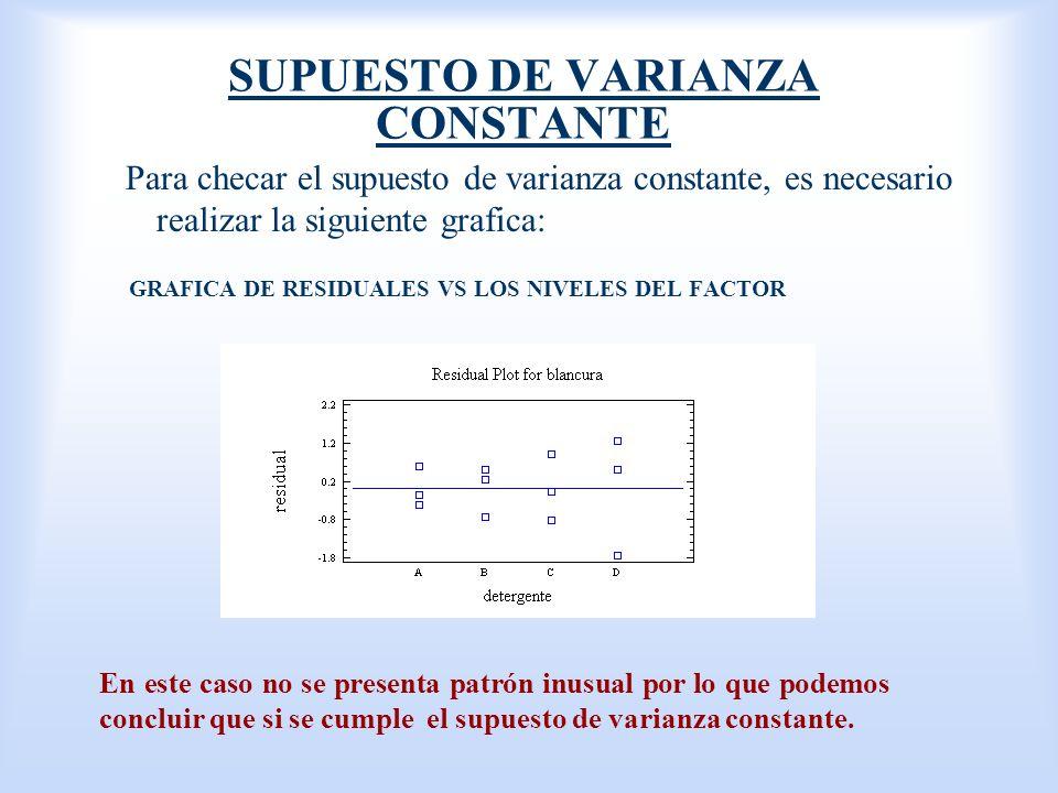 SUPUESTO DE VARIANZA CONSTANTE Para checar el supuesto de varianza constante, es necesario realizar la siguiente grafica: GRAFICA DE RESIDUALES VS LOS