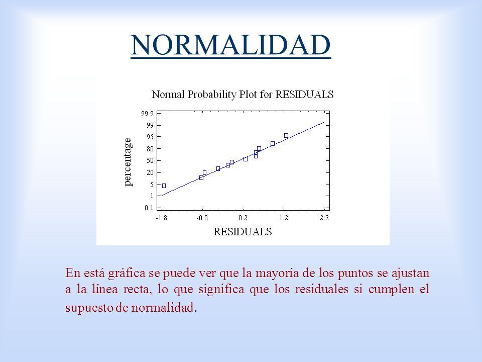 NORMALIDAD En está gráfica se puede ver que la mayoría de los puntos se ajustan a la línea recta, lo que significa que los residuales si cumplen el su