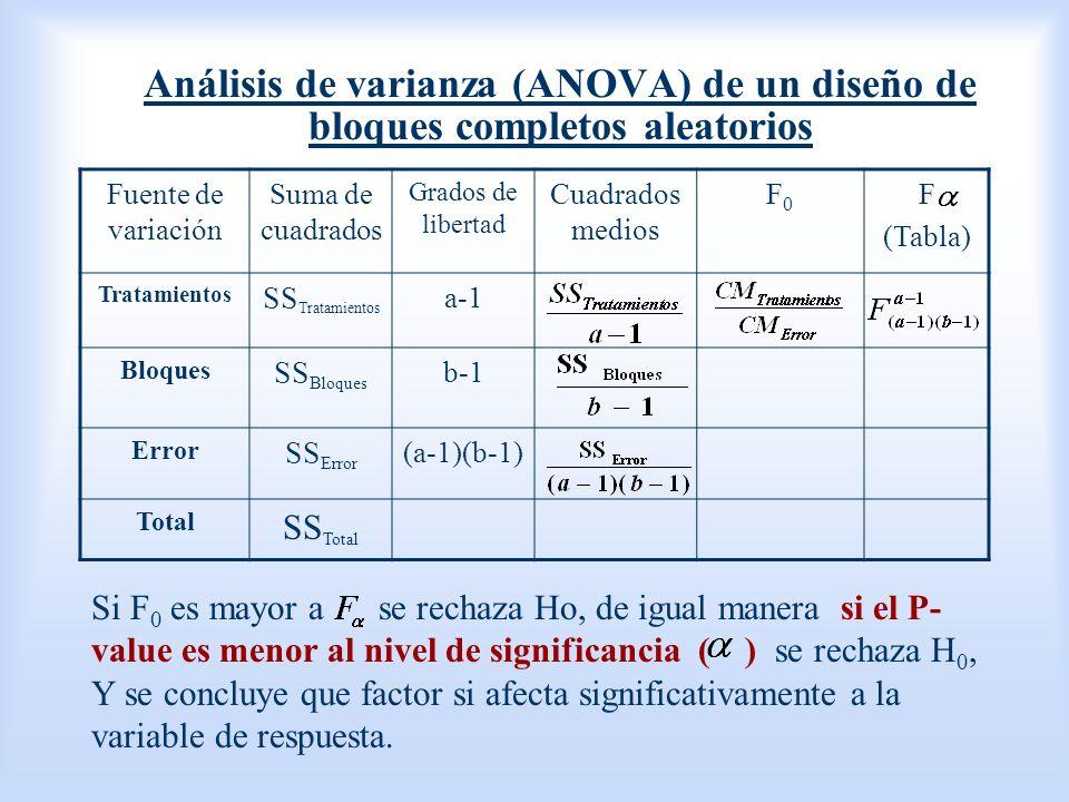 Análisis de varianza (ANOVA) de un diseño de bloques completos aleatorios Fuente de variación Suma de cuadrados Grados de libertad Cuadrados medios F0