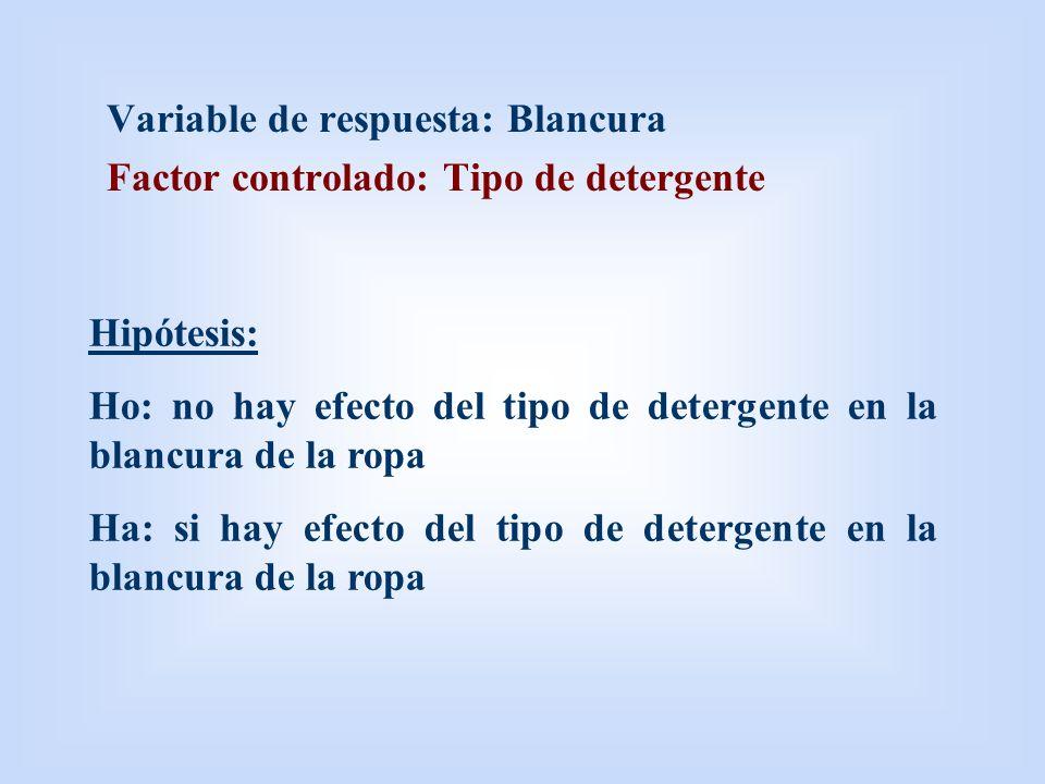 Variable de respuesta: Blancura Factor controlado: Tipo de detergente Hipótesis: Ho: no hay efecto del tipo de detergente en la blancura de la ropa Ha