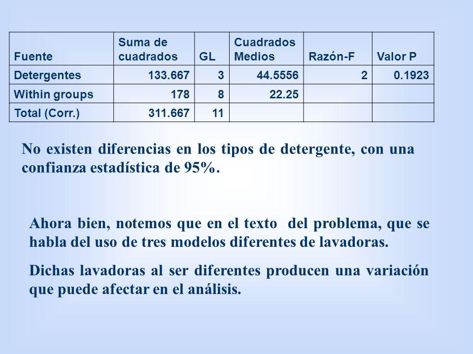 Fuente Suma de cuadradosGL Cuadrados MediosRazón-FValor P Detergentes133.667344.555620.1923 Within groups178822.25 Total (Corr.)311.66711 No existen d