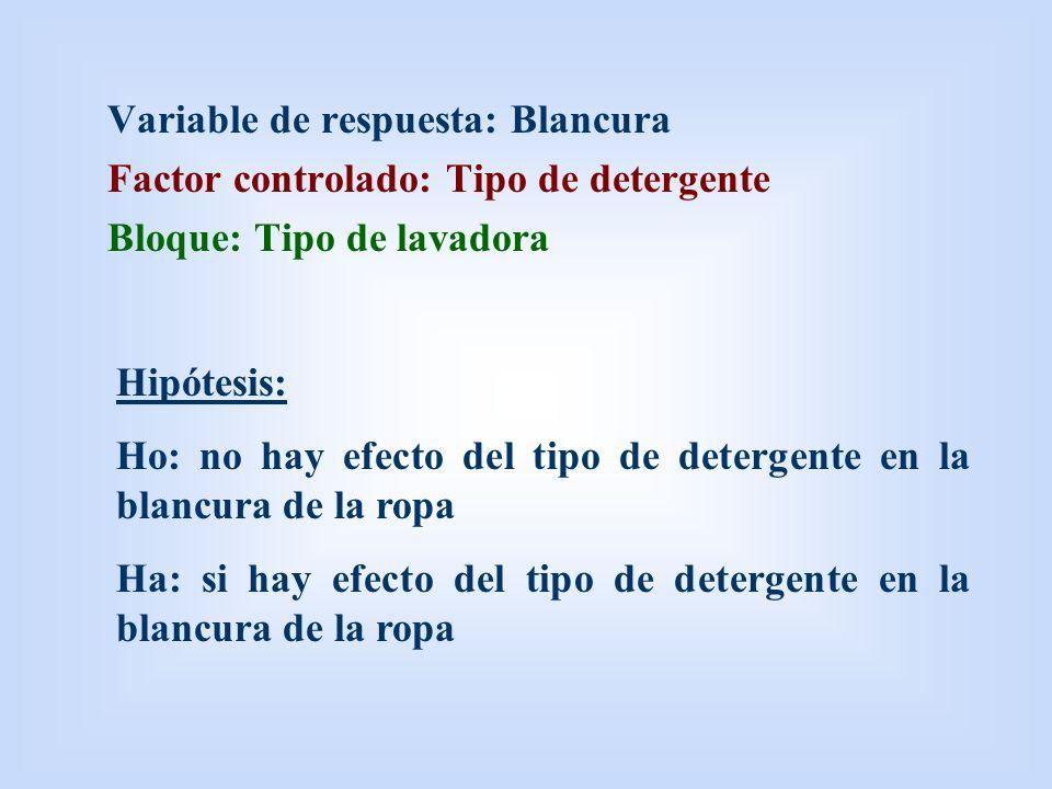 Variable de respuesta: Blancura Factor controlado: Tipo de detergente Bloque: Tipo de lavadora Hipótesis: Ho: no hay efecto del tipo de detergente en