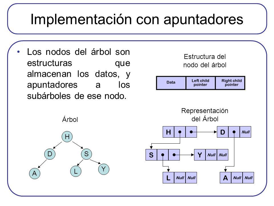 Implementación con apuntadores Los nodos del árbol son estructuras que almacenan los datos, y apuntadores a los subárboles de ese nodo. H Y S A L D Ár
