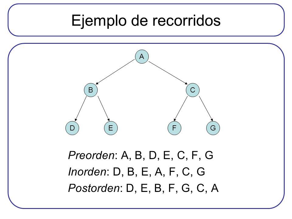 Ejemplo de recorridos Preorden: A, B, D, E, C, F, G Inorden: D, B, E, A, F, C, G Postorden: D, E, B, F, G, C, A A BC FGDE