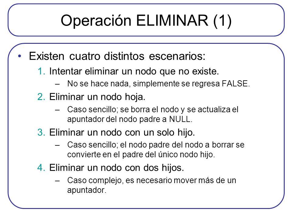 Operación ELIMINAR (1) Existen cuatro distintos escenarios: 1.Intentar eliminar un nodo que no existe. –No se hace nada, simplemente se regresa FALSE.