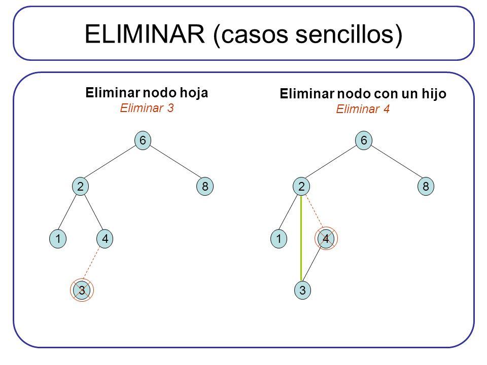 ELIMINAR (casos sencillos) 6 28 3 14 6 28 3 14 Eliminar nodo hoja Eliminar 3 Eliminar nodo con un hijo Eliminar 4
