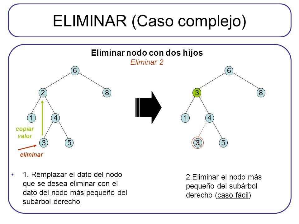 ELIMINAR (Caso complejo) 6 28 3 14 5 6 38 3 14 5 Eliminar nodo con dos hijos Eliminar 2 eliminar copiar valor 1. Remplazar el dato del nodo que se des
