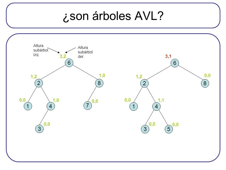¿son árboles AVL? 0,0 1,0 0,0 1,2 3,2 1,0 0,0 5 6 28 3 14 6 28 3 14 7 1,1 0,0 1,2 3,1 0,0 Altura subárbol izq. Altura subárbol der.