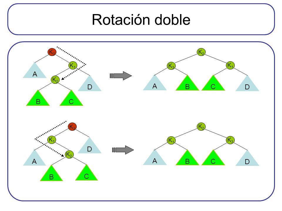 Rotación doble K1K1 K3K3 D A K2K2 B C K1K1 K3K3 A D K2K2 B C K1K1 K3K3 D A K2K2 BC K3K3 K1K1 D A K2K2 BC