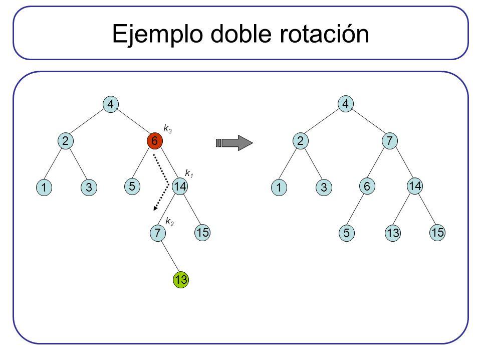 Ejemplo doble rotación 26 13 5 4 14 7 15 k3k3 k1k1 k2k2 13 27 13 6 4 14 5 15 13