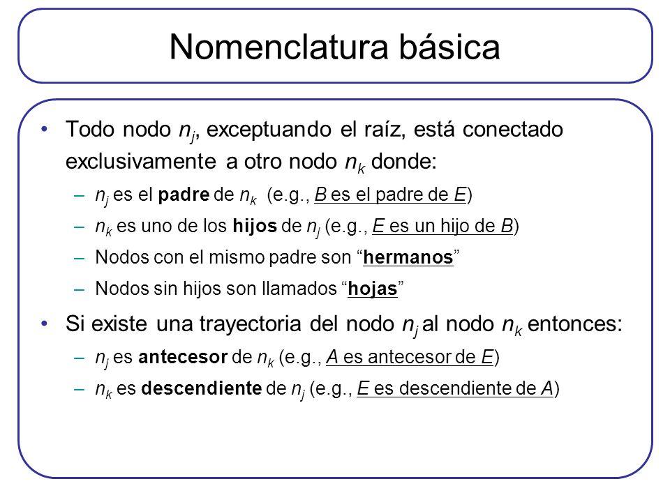 Nomenclatura básica Todo nodo n j, exceptuando el raíz, está conectado exclusivamente a otro nodo n k donde: –n j es el padre de n k (e.g., B es el pa