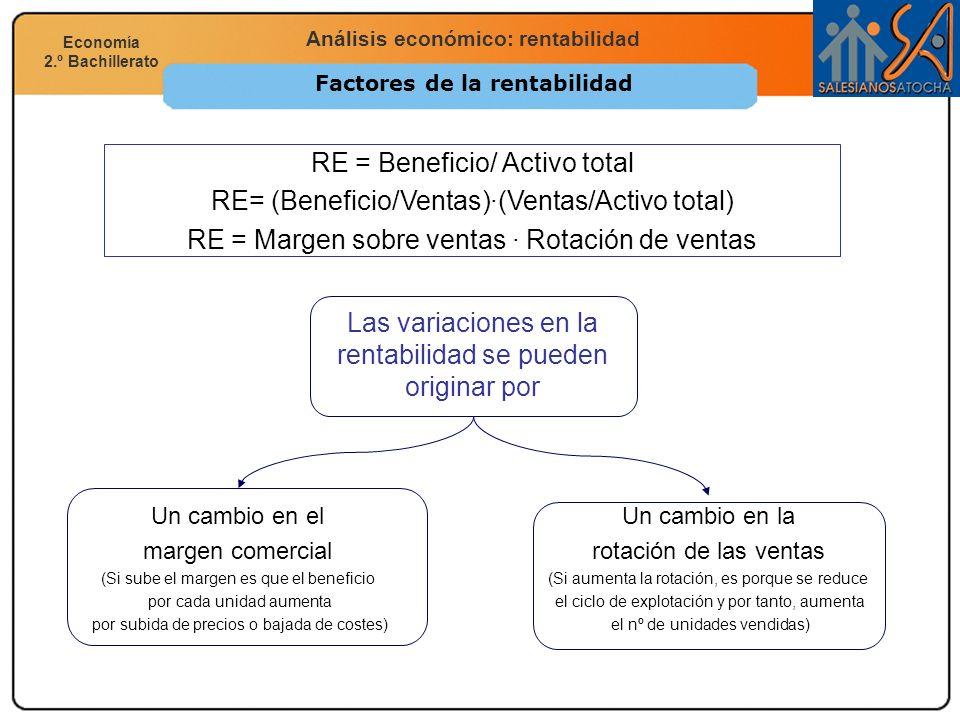 Economía 2.º Bachillerato Análisis financiero, económico y social Análisis económico: rentabilidad Economía 2.º Bachillerato Factores de la rentabilid