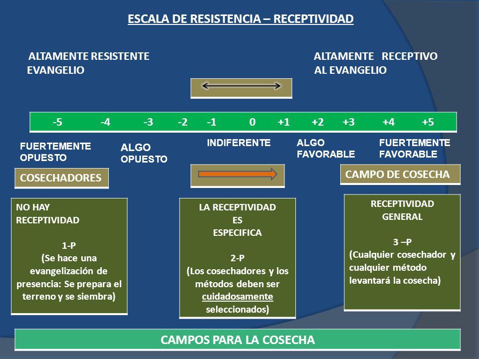 ESCALA DE RESISTENCIA – RECEPTIVIDAD ALTAMENTE RESISTENTE ALTAMENTE RECEPTIVO EVANGELIO AL EVANGELIO -5 -4 -3 -2 -1 0 +1 +2 +3 +4 +5 FUERTEMENTE OPUESTO ALGO OPUESTO INDIFERENTEALGO FAVORABLE FUERTEMENTE FAVORABLE COSECHADORES CAMPO DE COSECHA NO HAY RECEPTIVIDAD 1-P (Se hace una evangelización de presencia: Se prepara el terreno y se siembra) LA RECEPTIVIDAD ES ESPECIFICA 2-P (Los cosechadores y los métodos deben ser cuidadosamente seleccionados) RECEPTIVIDAD GENERAL 3 –P (Cualquier cosechador y cualquier método levantará la cosecha) CAMPOS PARA LA COSECHA
