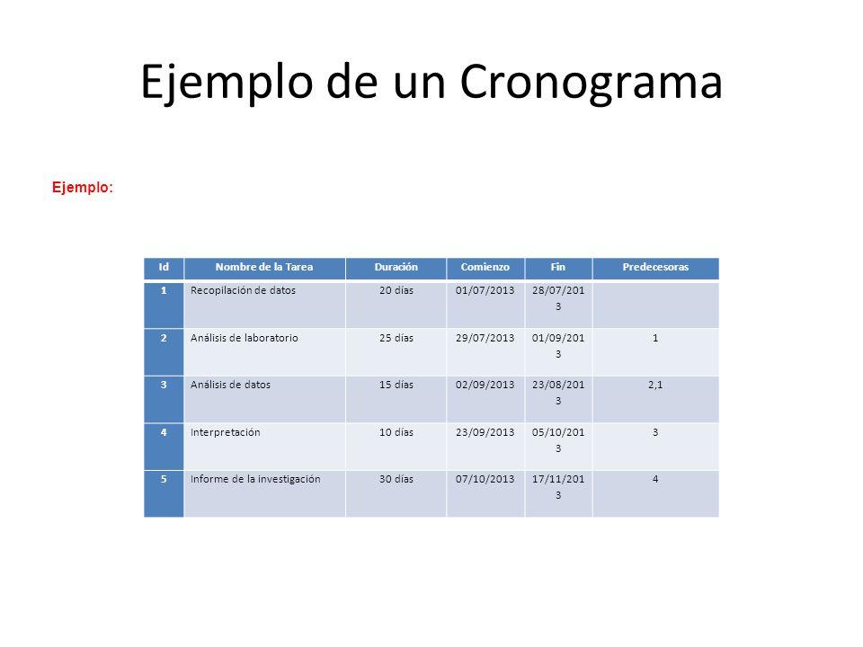 Ejemplo de un Cronograma IdNombre de la TareaDuraciónComienzoFinPredecesoras 1Recopilación de datos20 días01/07/2013 28/07/201 3 2Análisis de laboratorio25 días29/07/2013 01/09/201 3 1 3Análisis de datos15 días02/09/2013 23/08/201 3 2,1 4Interpretación10 días23/09/2013 05/10/201 3 3 5Informe de la investigación30 días07/10/201317/11/201 3 4 Ejemplo: