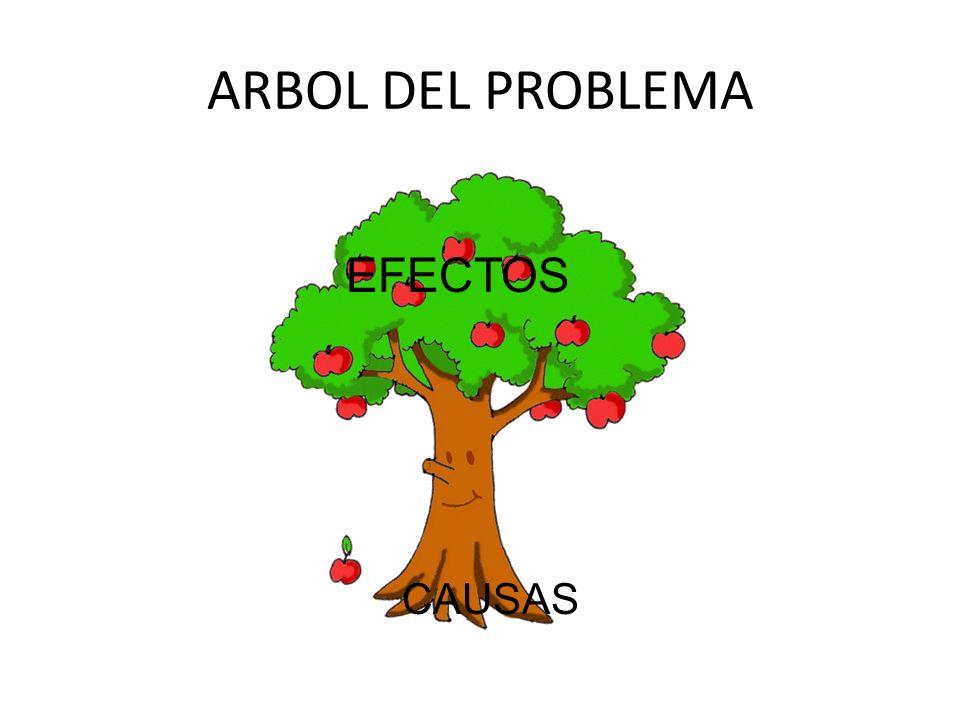 ARBOL DEL PROBLEMA CAUSAS EFECTOS