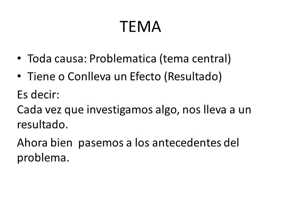TEMA Toda causa: Problematica (tema central) Tiene o Conlleva un Efecto (Resultado) Es decir: Cada vez que investigamos algo, nos lleva a un resultado.