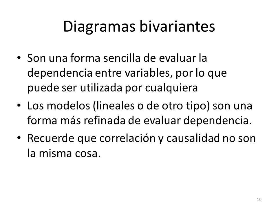 10 Diagramas bivariantes Son una forma sencilla de evaluar la dependencia entre variables, por lo que puede ser utilizada por cualquiera Los modelos (