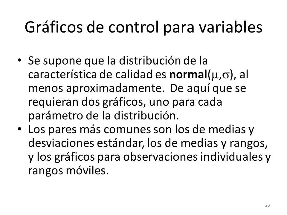 23 Gráficos de control para variables Se supone que la distribución de la característica de calidad es normal(, ), al menos aproximadamente. De aquí q