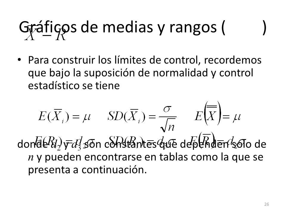 26 Gráficos de medias y rangos ( ) Para construir los límites de control, recordemos que bajo la suposición de normalidad y control estadístico se tie