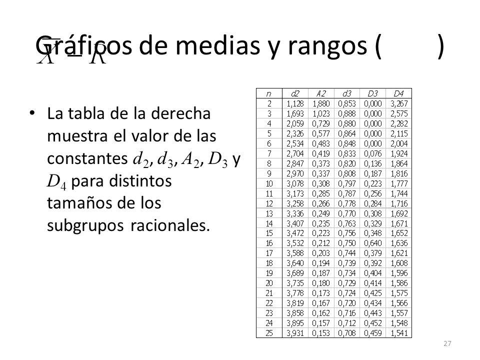 27 Gráficos de medias y rangos ( ) La tabla de la derecha muestra el valor de las constantes d 2, d 3, A 2, D 3 y D 4 para distintos tamaños de los su