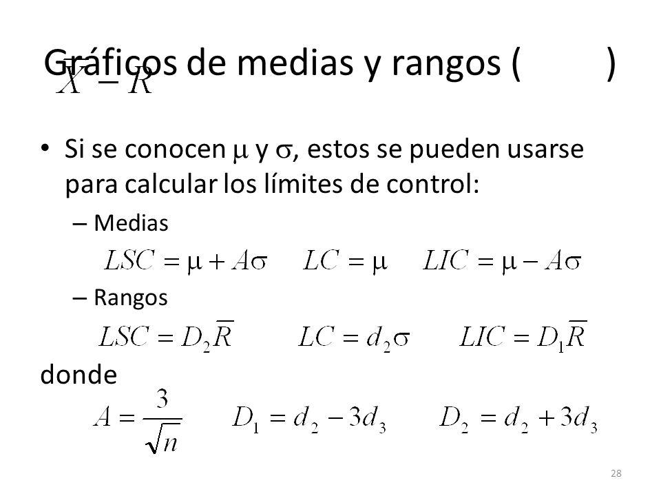 28 Gráficos de medias y rangos ( ) Si se conocen y, estos se pueden usarse para calcular los límites de control: – Medias – Rangos donde