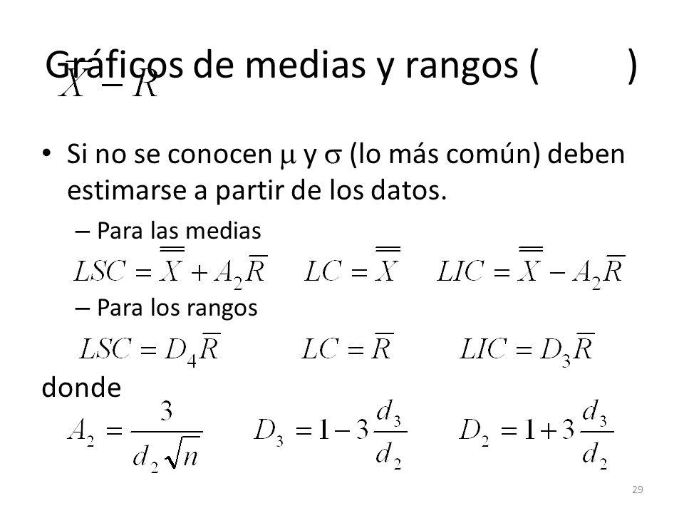 29 Gráficos de medias y rangos ( ) Si no se conocen y (lo más común) deben estimarse a partir de los datos. – Para las medias – Para los rangos donde